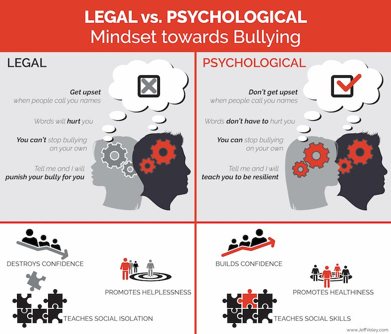 Legal vs. Psychological Mindset to Bullying